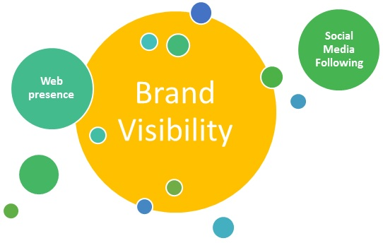 Brand Visiblity